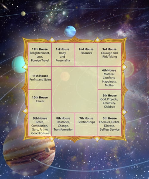 Birth Chart, Online Birth Chart Calculator, Rasi Chart & Free Vedic