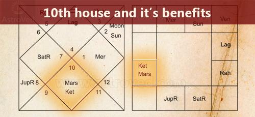 10th-house-chart