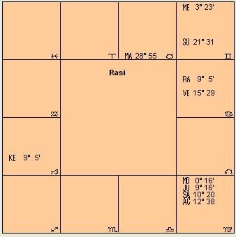 Dhoni-Chart
