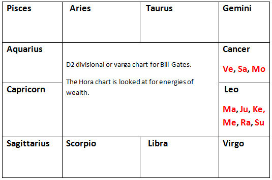 Create Your Own Hora Chart