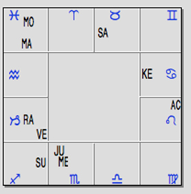 justin-trudeau-birth-chart
