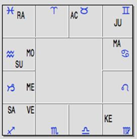 sidereal-birth chart-of-toni-morrison