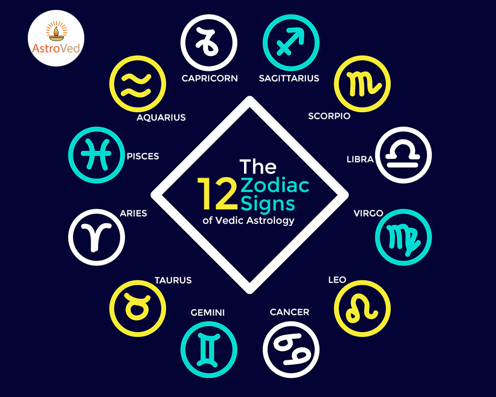 The 12 Zodiac Signs of Vedic Astrology  /></p> <div class=